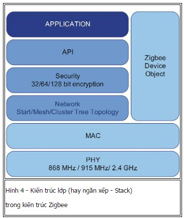 ứng dụng của zigbee